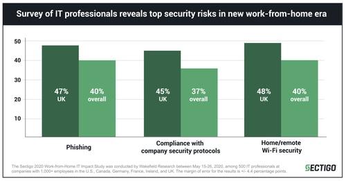 Sectigo survey of IT professionals