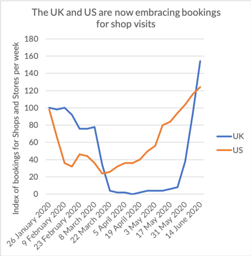 Retailers embrace bookings for visits