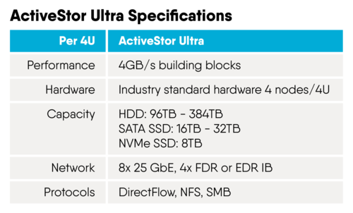ActiveStor Specifications