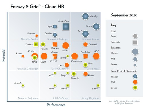 Fosway 9-Grid Cloud HR