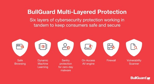 BullGuard 2021 Multi-Layered Protection