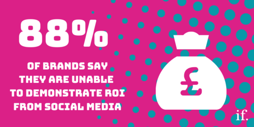 ROI from social