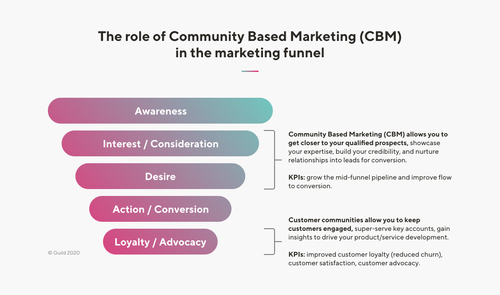 Community based marketing funnel