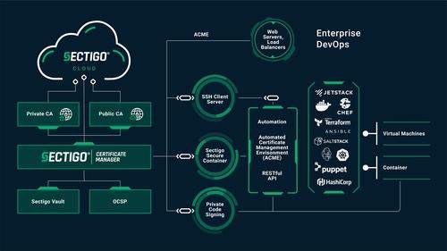 Sectigo DevSecOps PKI Integrations