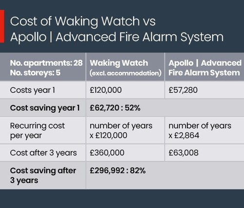 Waking Watch Vs Fire Systems Cost