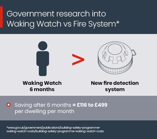 Savings for Fire Systems