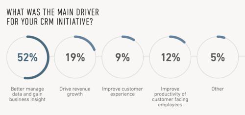 Workbooks Study: Drivers for CRM