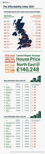 Affordability Index 2021