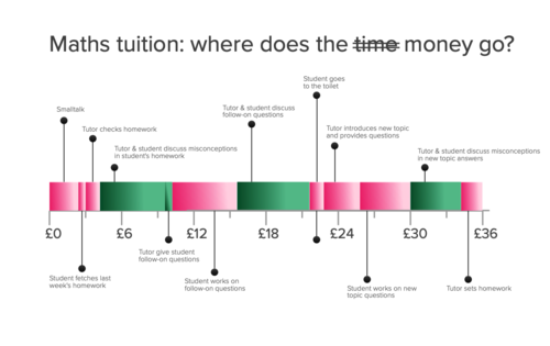 The inefficiencies of in-person tuition
