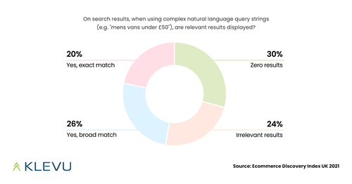 Ecommerce Discovery Report & Klevu AI