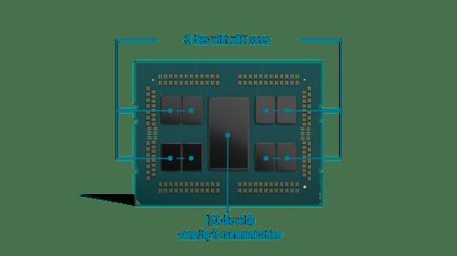 EPYC Chip