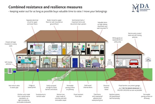 Guide to Property Flood Resilience