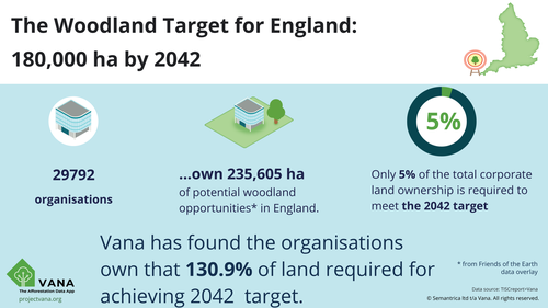 Project Vana uncovers land for trees