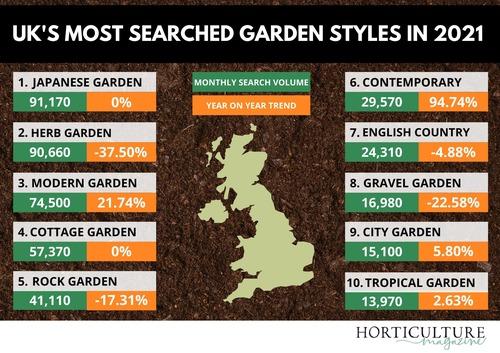 UK&#039s Most Googled Garden Styles in 2021