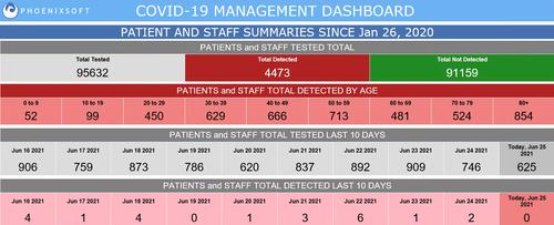 Covid-19 Management Dashboard