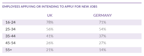 Current jobseekers by age