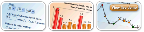 Example graphs from My Glucose Level