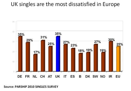 UK singles most dissatisfied
