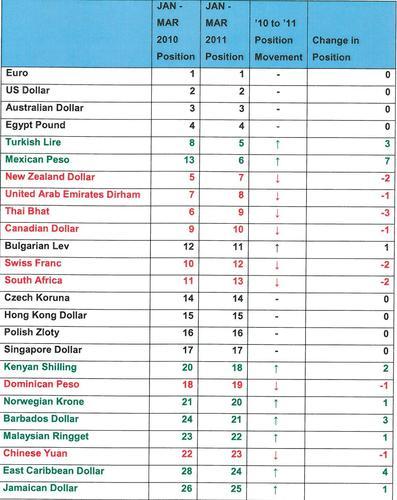 Top selling currencies