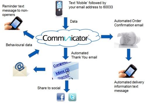 Intelligent system delivers integration