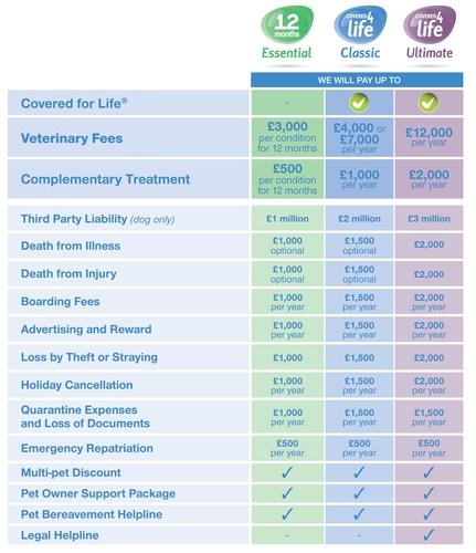Pet Insurance Comparison Chart