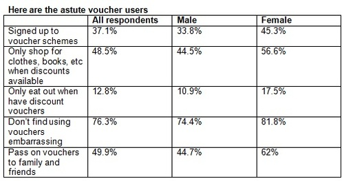 Analysis of Discount Voucher Use