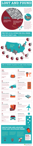Infographic - finding a lost phone