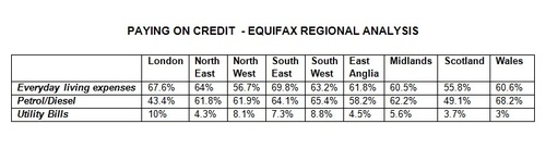 Paying on credit - Equifax analysis
