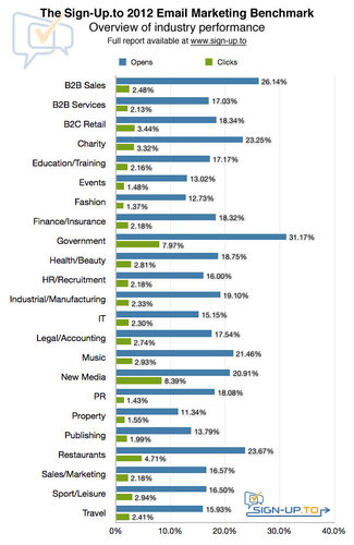 Sign-Up Benchmark Report Statistics 2012