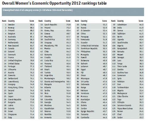 Women's Economic Opportunity Index 2012