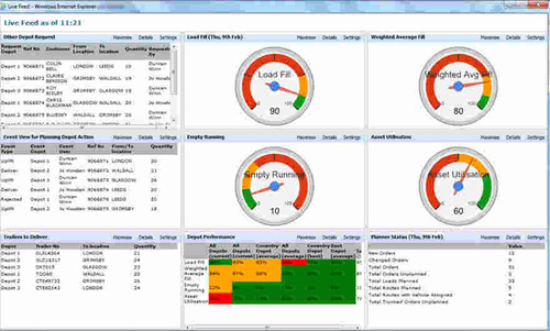 Personalised Dashboard showing live KPI