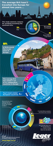 Brits travelling in Europe infographic