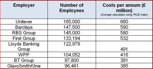 Financial Times Top UK Employers 2011