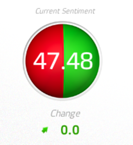 Sentiment Analysis on DCM