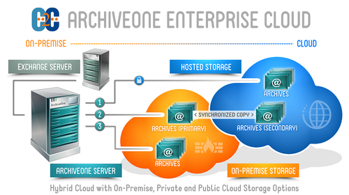 ArchiveOne enabling cloud discovery