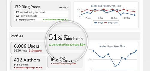 Real-Time Intranet Benchmarking