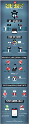 Secret Senders Infographic