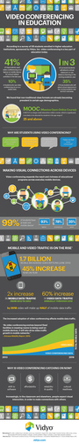 Infographic-Video and Education
