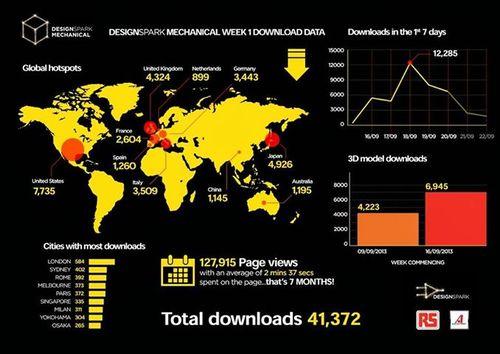 DesignSpark infographic