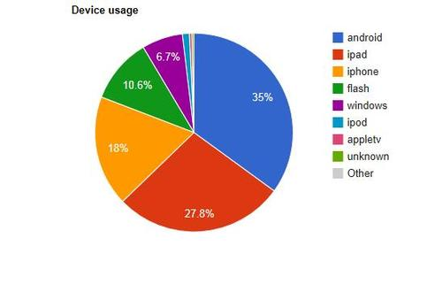 England v Poland popularity by device