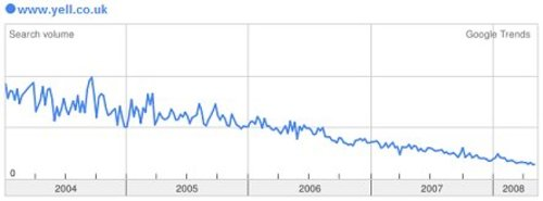 Google Trends graph shows declining sear