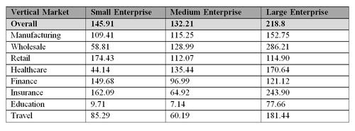 UK business gearing ratios