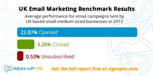 UK email marketing benchmark results
