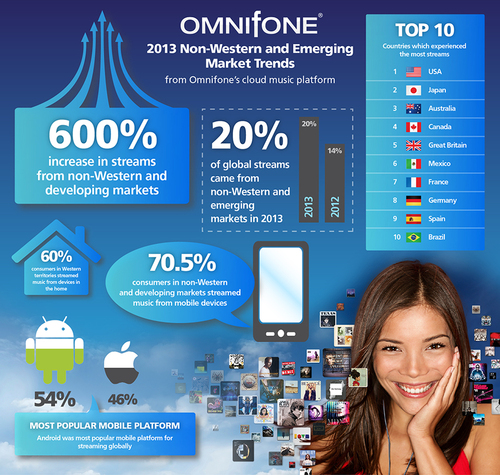 Omnifone streaming trends 2013
