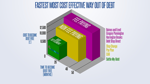 Settle-My-Debt Fastest Way Out of Debt