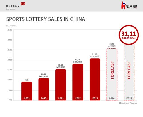 BETEGY_China Market_Infographic