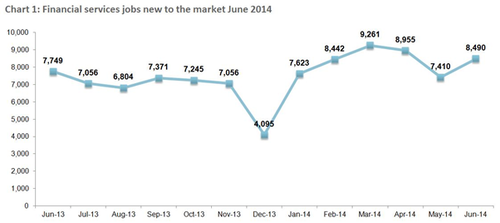 Financial services jobs June 2014