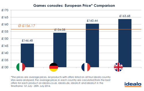 Comparison of games consoles prices