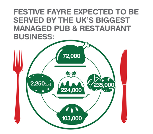 Mitchells & Butlers Festive Fayre