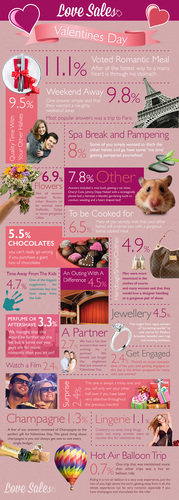Valentine's Day_LoveSales_Infographic